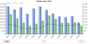 Bekijk statistieken als grafieken met deze gratis plugin