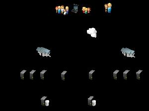 Schematische weergave van de architectuur van het Revive Adserver hosting platform